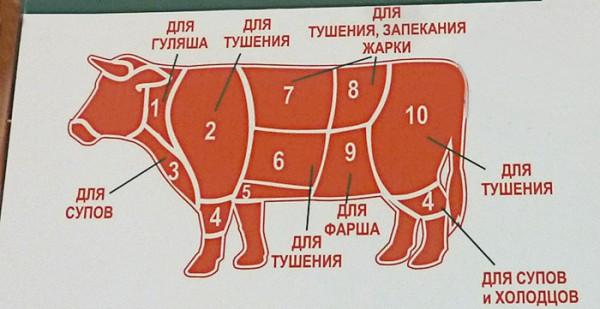 Как правильно сделать правильно стейк